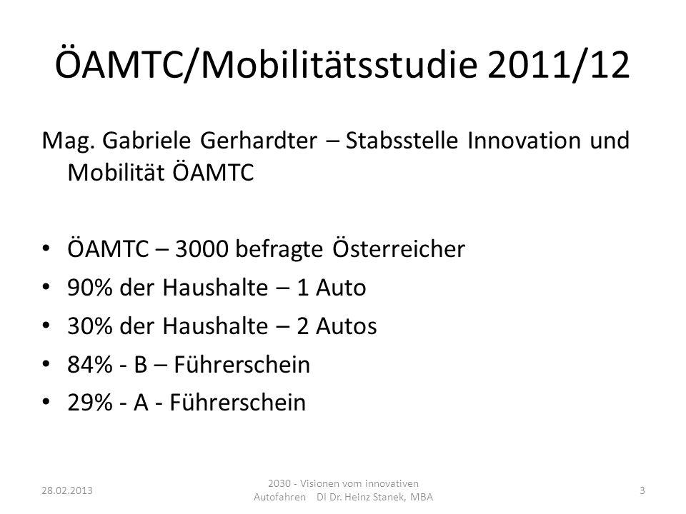 ÖAMTC/Mobilitätsstudie 2011/12 63% - Persönliches, auf die Person zugelassenes Auto 33% - benutzen ausschließlich das Auto 19% - kein Auto – keine Nutzung eines Autos 19% - Jahreskarte für öffentliche Verkehrsmittel 33% der Österreicher benützen oft Öffis 18% der Österreicher kombinieren die Verkehrsmittel 28.02.2013 2030 - Visionen vom innovativen Autofahren DI Dr.