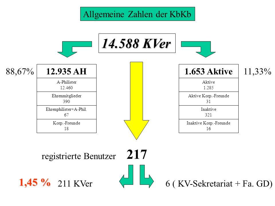 Allgemeine Zahlen der KbKb 14.588 KVer 217 12.935 AH1.653 Aktive A-Philister 12.460 Ehrenmitglieder 390 Ehrenphilister+A-Phil. 67 Korp.-Freunde 18 Akt