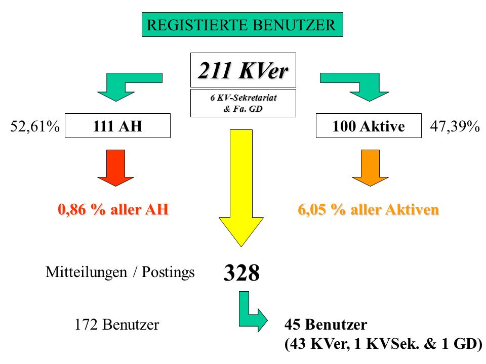 REGISTIERTE BENUTZER 211 KVer 328 111 AH100 Aktive Mitteilungen / Postings 52,61%47,39% 172 Benutzer45 Benutzer (43 KVer, 1 KVSek. & 1 GD) 0,86 % alle