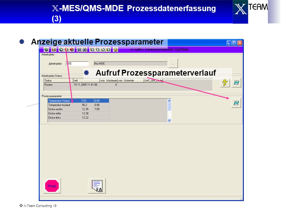 X-Team Consulting / 9 X -MES/QMS-MDE Prozessdatenerfassung (3) Aufruf Prozessparameterverlauf Anzeige aktuelle Prozessparameter