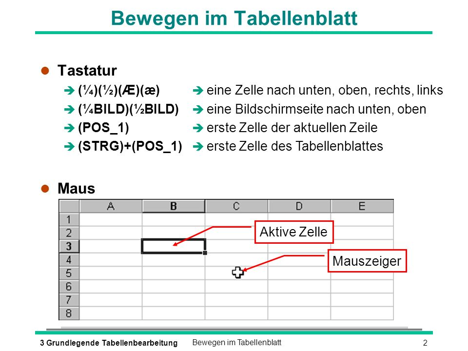 23 Grundlegende TabellenbearbeitungBewegen im Tabellenblatt l Tastatur (¼)(½)(Æ)(æ) (¼BILD)(½BILD) (POS_1) (STRG)+(POS_1) l Maus è eine Zelle nach unten, oben, rechts, links è eine Bildschirmseite nach unten, oben è erste Zelle der aktuellen Zeile è erste Zelle des Tabellenblattes Aktive Zelle Mauszeiger