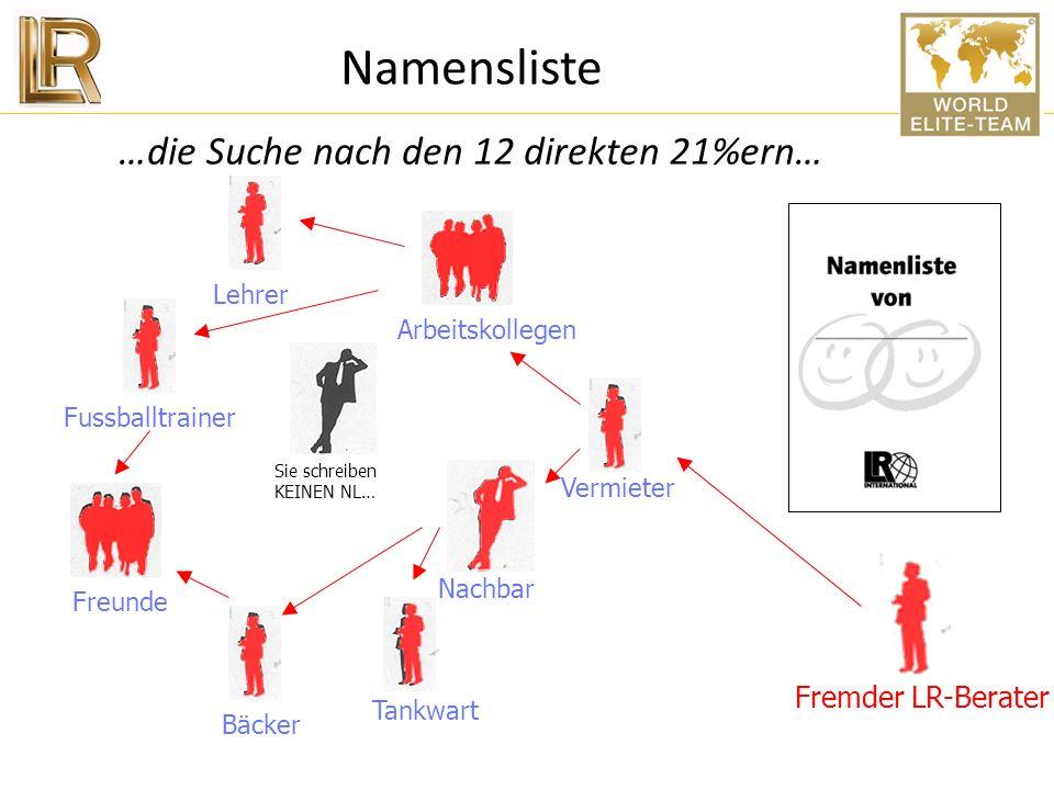 Aktuelle-NL NEIN-NL Überleger-NL Namensliste …die Suche nach den 12 direkten 21%ern… Merke: Jeder Kontakt kann man in 3-6 Monaten wieder NEU Kontaktie