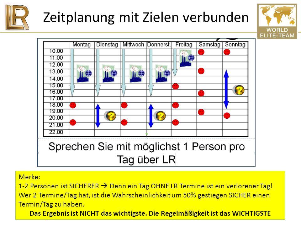 Zeitplanung mit Zielen verbunden Mo Di Mi Do Fr Sa So Arbeit 7 - 17 Uhr 7 - 17 Uhr 7 - 17 Uhr 7 - 17 Uhr 7 - 15 Uhr Freizeit LR Zeit LR Zeit LR Zeit L