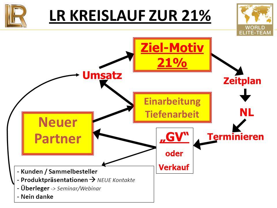 Die Tür zur 21% Lebensenergie – Lebensziele