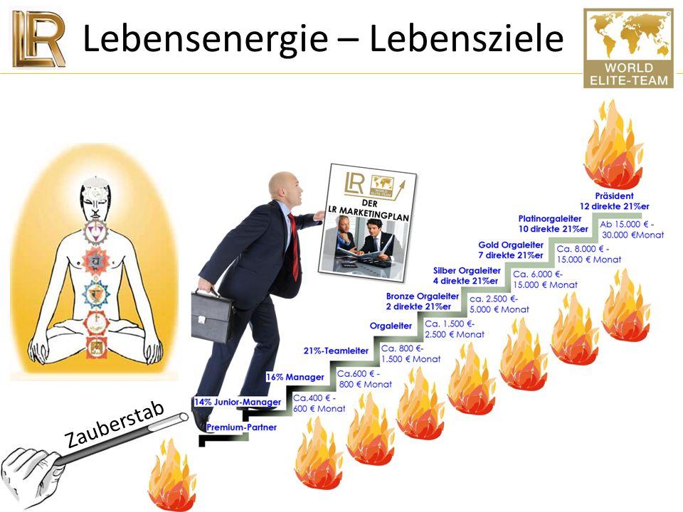 Eigenmotivation Erfolg: 1.Das Motiv, das Ziel… 2.Die Geschäftsidee und das Geschäftswissen… 3.Die Eigenmotivation JEDEN TAG für das Motiv/Ziel AKTIV z