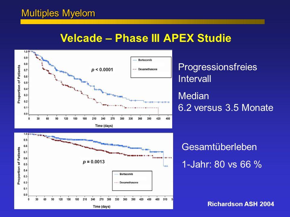 Multiples Myelom Velcade – Phase III APEX Studie Progressionsfreies Intervall Median 6.2 versus 3.5 Monate Richardson ASH 2004 Gesamtüberleben 1-Jahr: