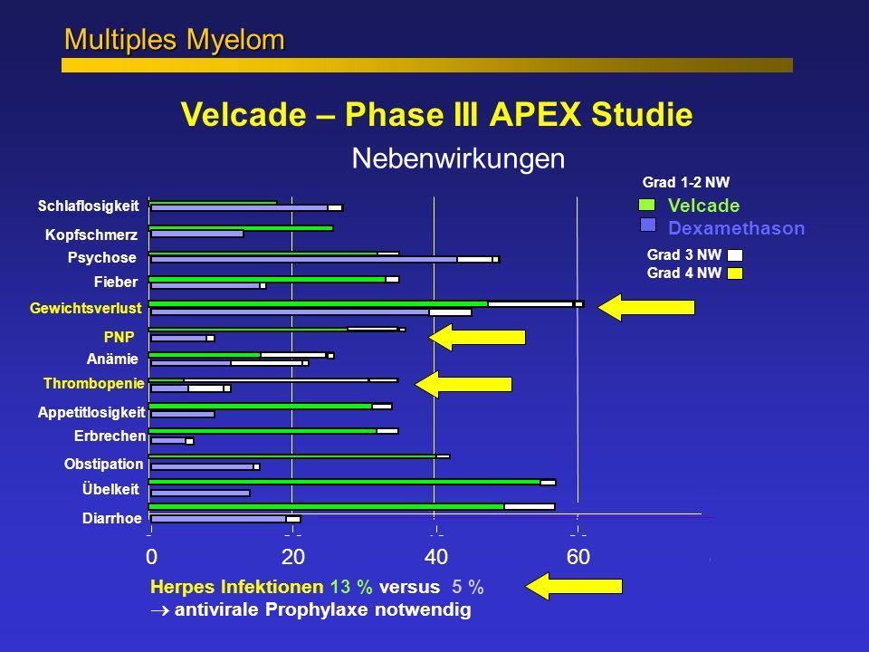 Schlaflosigkeit Multiples Myelom Velcade – Phase III APEX Studie Nebenwirkungen Herpes Infektionen 13 % versus 5 % 020406080100 020406080100 Psychose