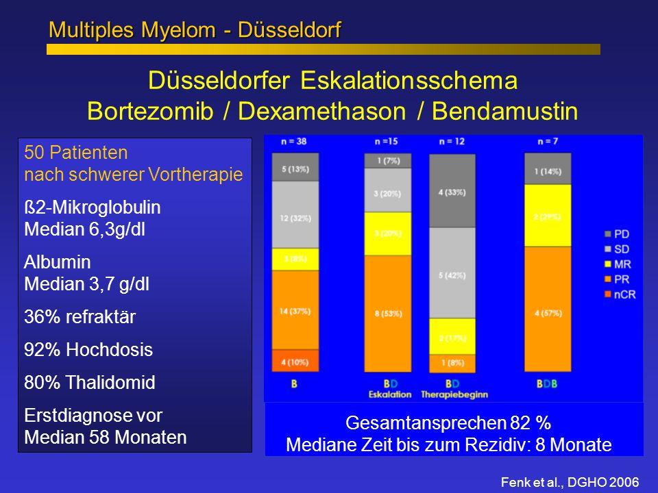 Düsseldorfer Eskalationsschema Bortezomib / Dexamethason / Bendamustin Multiples Myelom - Düsseldorf Fenk et al., DGHO 2006 50 Patienten nach schwerer