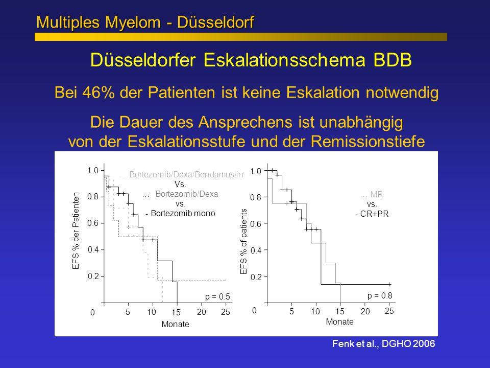 Düsseldorfer Eskalationsschema BDB Multiples Myelom - Düsseldorf Fenk et al., DGHO 2006 510 15 20 25 510 15 20 25 0.2 0.4 0.6 0.8 1.0 0.2 0.4 0.6 0.8