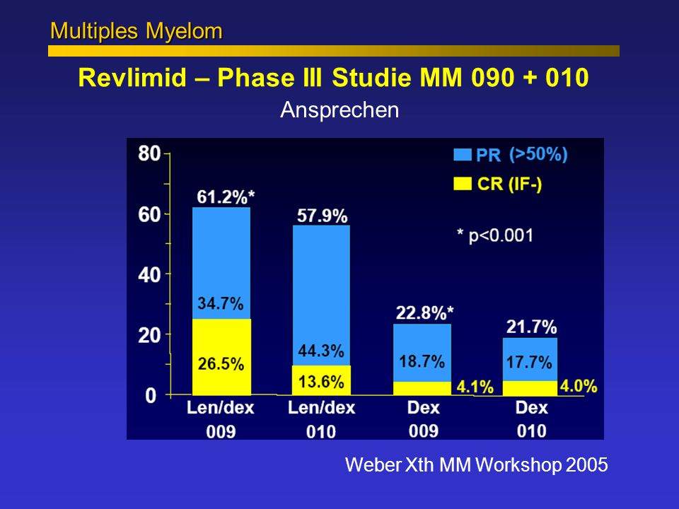Multiples Myelom Revlimid – Phase III Studie MM 090 + 010 Ansprechen Weber Xth MM Workshop 2005