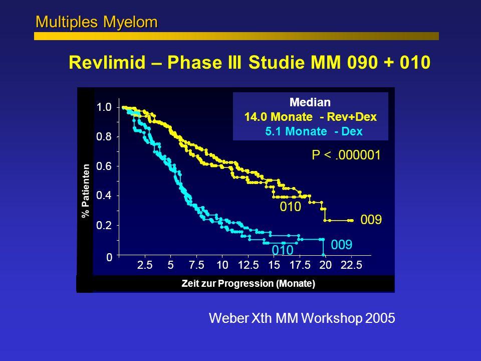 Multiples Myelom Revlimid – Phase III Studie MM 090 + 010 Weber Xth MM Workshop 2005 Median 14.0 Monate - Rev+Dex 5.1 Monate - Dex Zeit zur Progressio