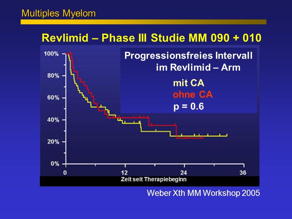 Multiples Myelom Revlimid – Phase III Studie MM 090 + 010 Weber Xth MM Workshop 2005 Zeit seit Therapiebeginn Progressionsfreies Intervall im Revlimid