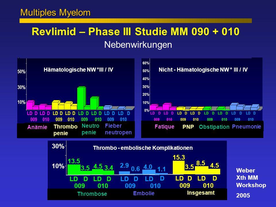 Multiples Myelom Revlimid – Phase III Studie MM 090 + 010 Nebenwirkungen Weber Xth MM Workshop 2005 Hämatologische NW °III / IVNicht - Hämatologische