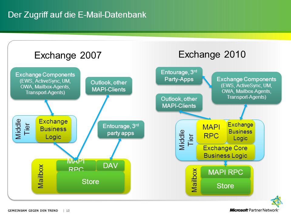 Der Zugriff auf die E-Mail-Datenbank GEMEINSAM GEGEN DEN TREND | 10 Middle Tier Mailbox MAPI RPC DAV Exchange Business Logic Store Exchange Components