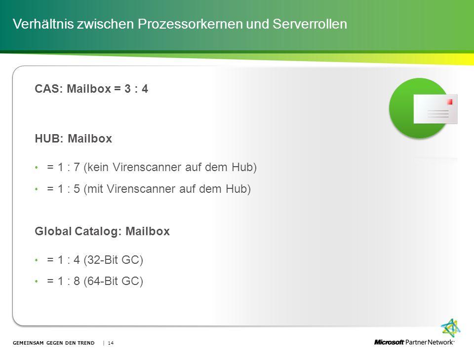 Verhältnis zwischen Prozessorkernen und Serverrollen GEMEINSAM GEGEN DEN TREND | 14 CAS: Mailbox = 3 : 4 HUB: Mailbox = 1 : 7 (kein Virenscanner auf d