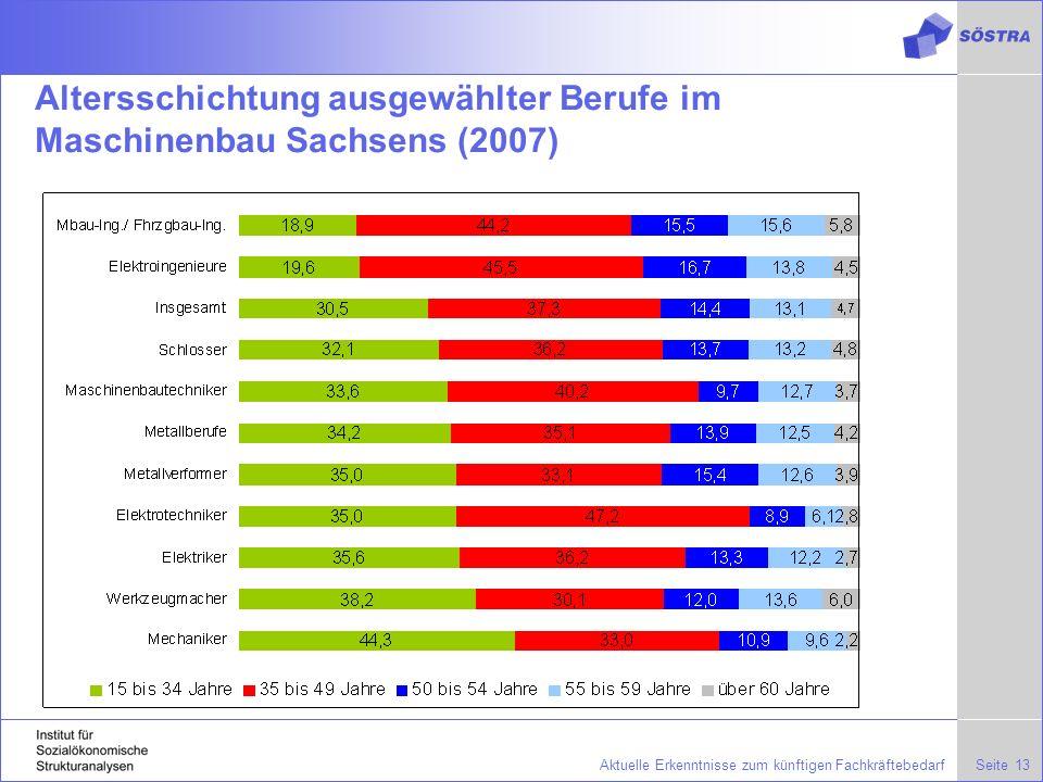 SeiteAktuelle Erkenntnisse zum künftigen Fachkräftebedarf13 Altersschichtung ausgewählter Berufe im Maschinenbau Sachsens (2007)