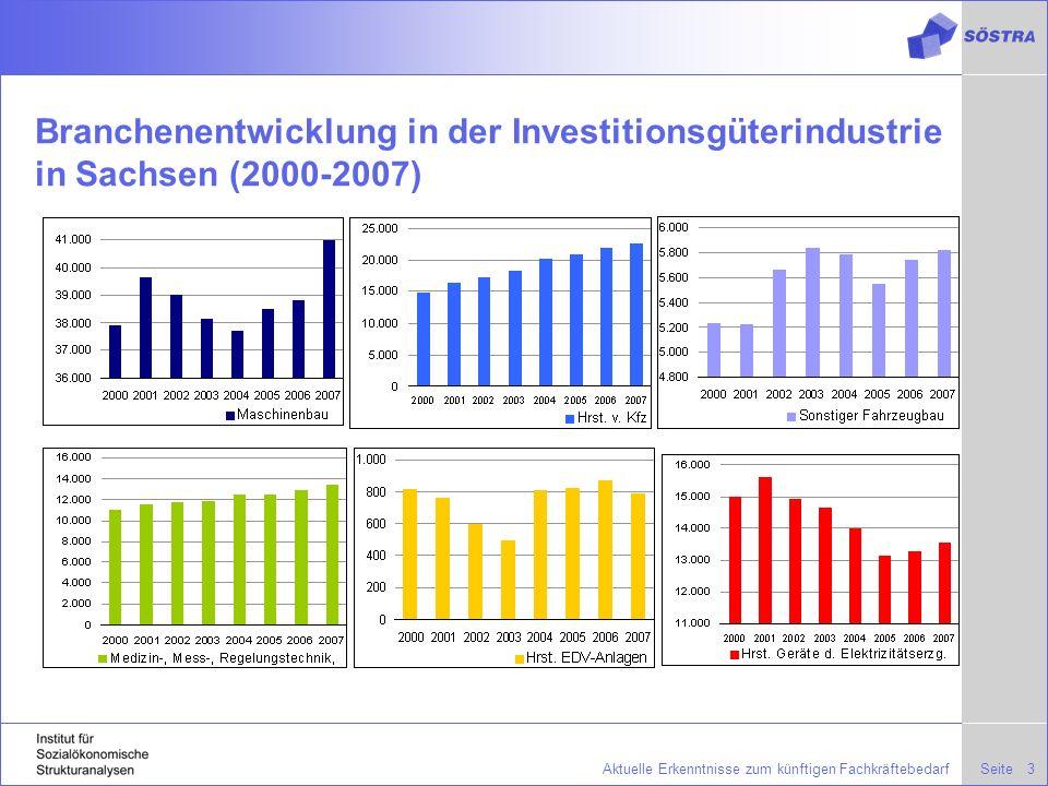 SeiteAktuelle Erkenntnisse zum künftigen Fachkräftebedarf4 Beschäftigungsentwicklung in den Branchen des Investitionsgütergewerbes in Sachsen (2000-2007) + 3.031 Beschäftigte + 576 Beschäftigte + 7.698 Beschäftigte + 2.450 Beschäftigte - 1.434 Beschäftigte - 29 Beschäftigte