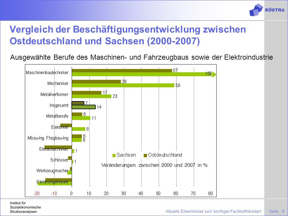SeiteAktuelle Erkenntnisse zum künftigen Fachkräftebedarf6 Vergleich der Beschäftigungsentwicklung zwischen Ostdeutschland und Sachsen (2000-2007) Ausgewählte Berufe des Maschinen- und Fahrzeugbaus sowie der Elektroindustrie Veränderungen zwischen 2000 und 2007 in %