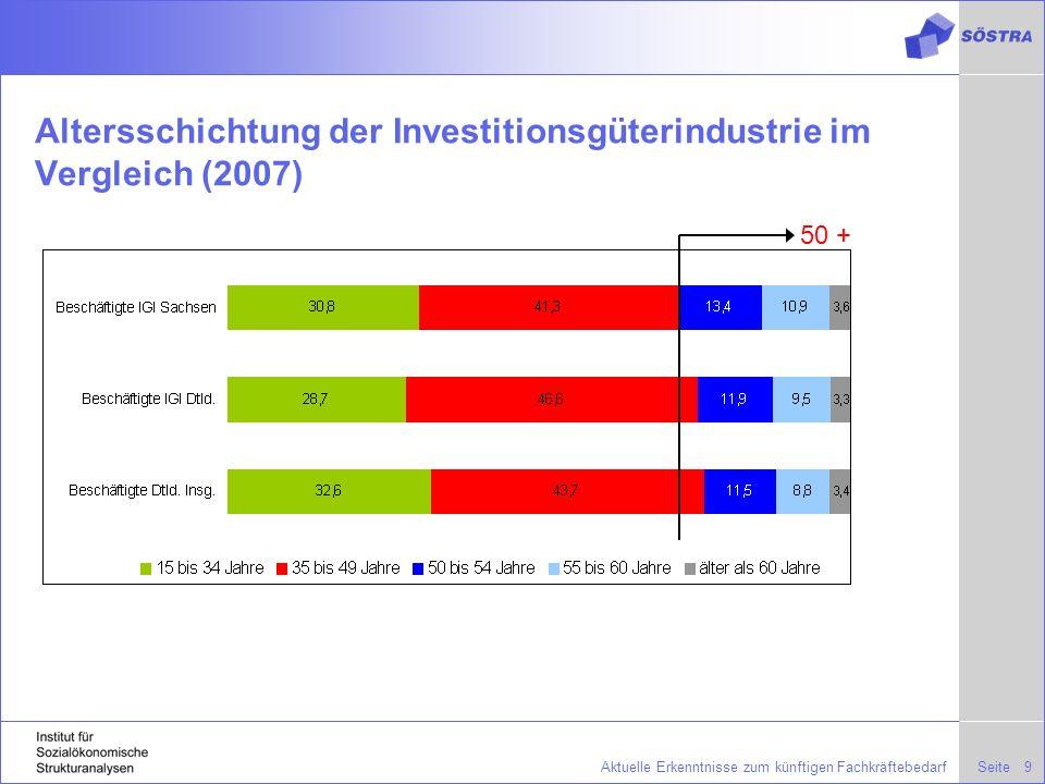 SeiteAktuelle Erkenntnisse zum künftigen Fachkräftebedarf9 Altersschichtung der Investitionsgüterindustrie im Vergleich (2007) 50 +