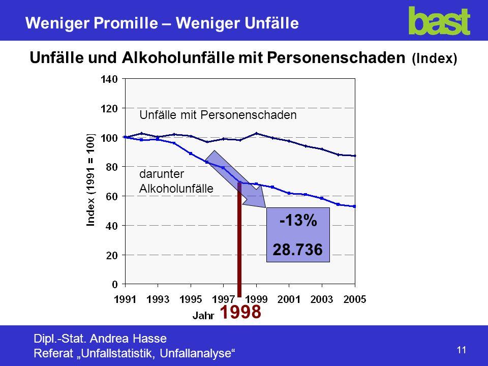 11 Weniger Promille – Weniger Unfälle Dipl.-Stat.