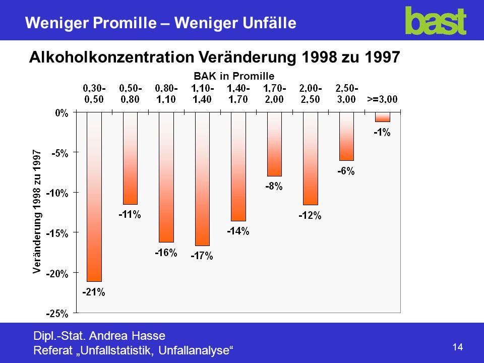 14 Weniger Promille – Weniger Unfälle Dipl.-Stat.