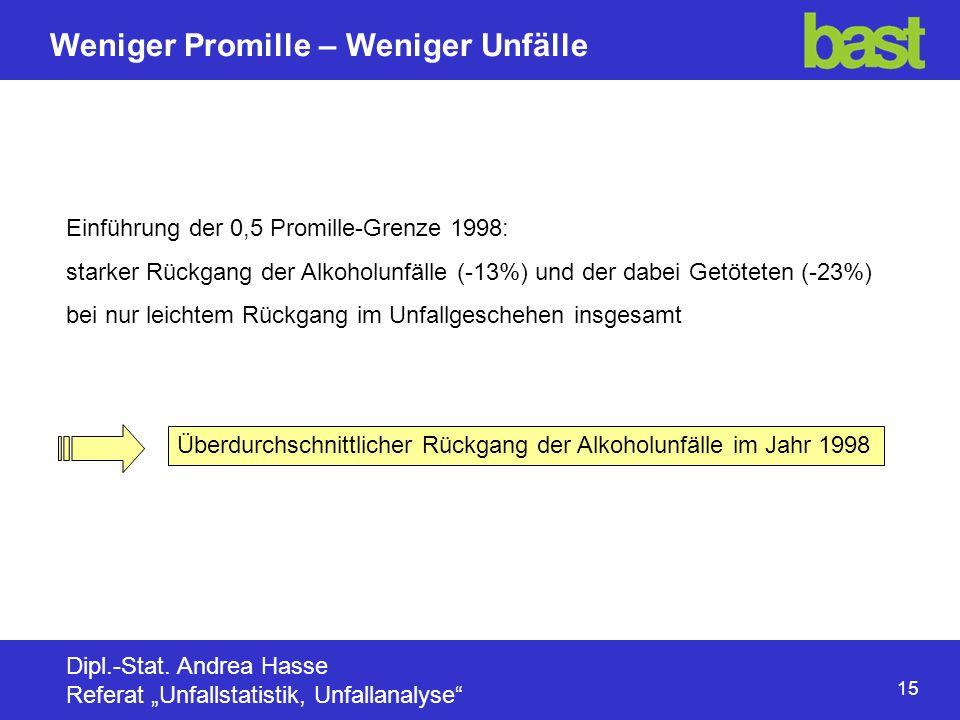 15 Weniger Promille – Weniger Unfälle Dipl.-Stat.