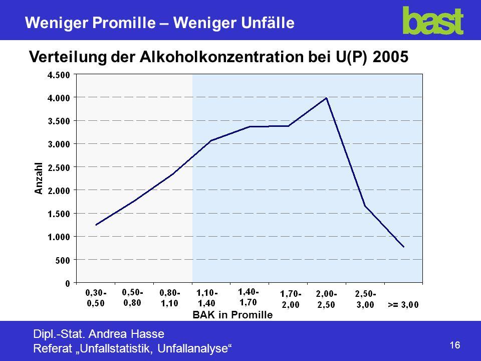 16 Weniger Promille – Weniger Unfälle Dipl.-Stat.