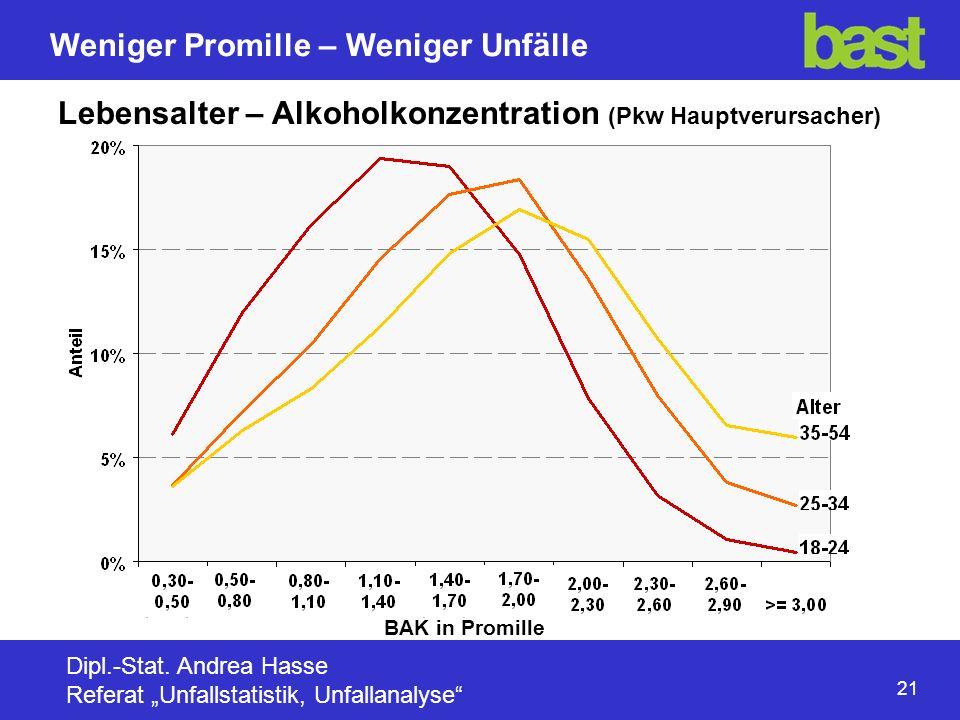 21 Weniger Promille – Weniger Unfälle Dipl.-Stat.