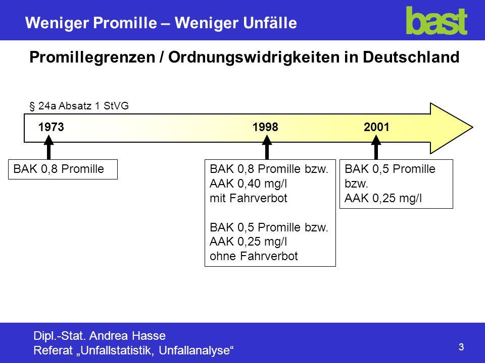 4 Weniger Promille – Weniger Unfälle Dipl.-Stat.