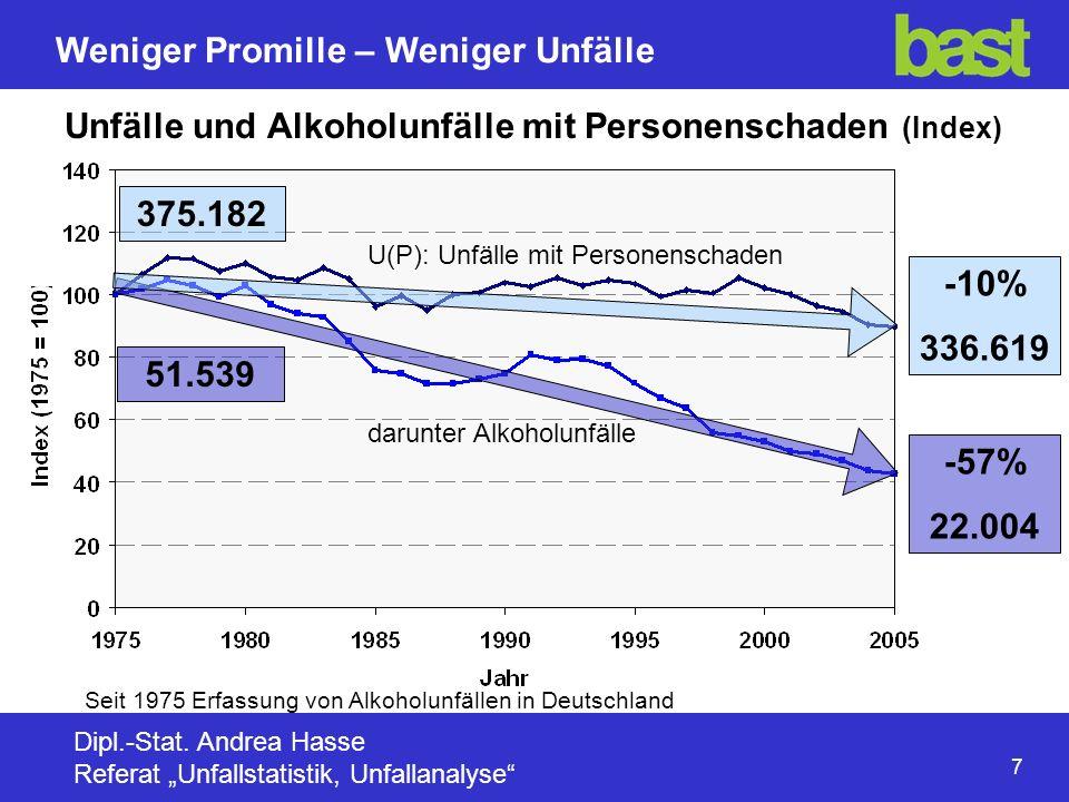 18 Weniger Promille – Weniger Unfälle Dipl.-Stat.