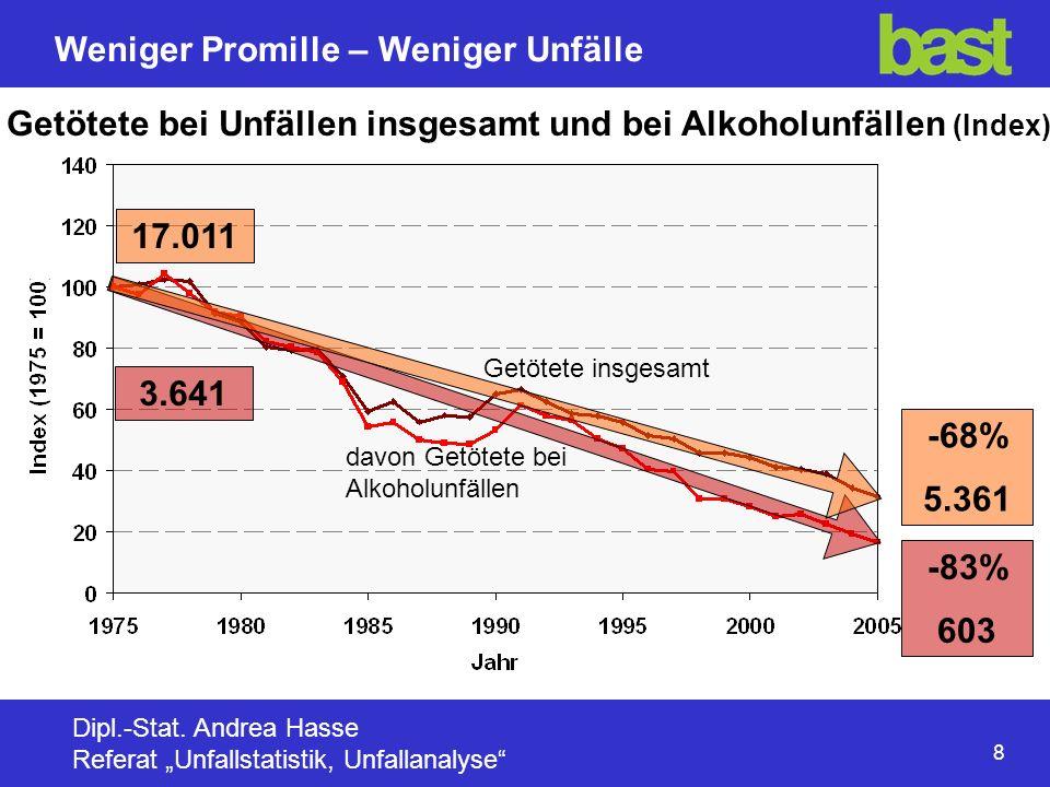 8 Weniger Promille – Weniger Unfälle Dipl.-Stat.