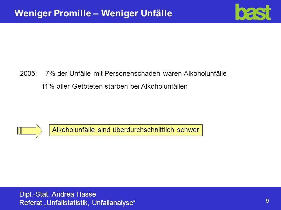 10 Weniger Promille – Weniger Unfälle Dipl.-Stat.