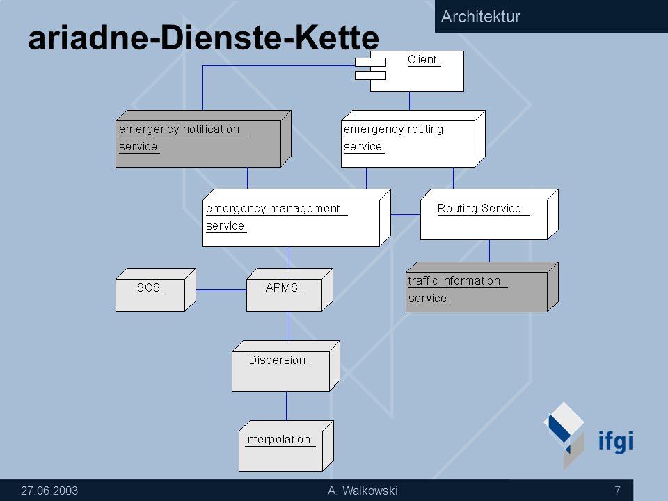27.06.2003A. Walkowski 7 ariadne-Dienste-Kette Architektur