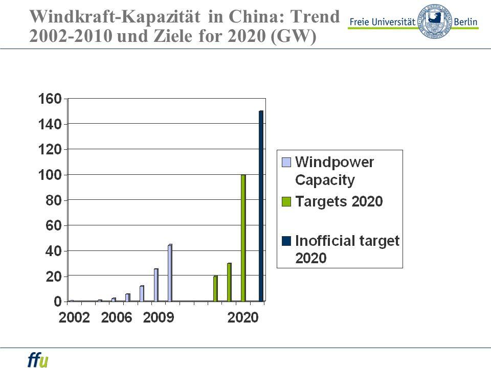 Windkraft-Kapazität in China: Trend 2002-2010 und Ziele for 2020 (GW)