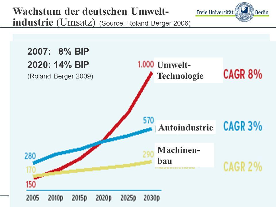 Jänicke: Tokyo 8. 9. 2009 Wachstum der deutschen Umwelt- industrie (Umsatz) (Source: Roland Berger 2006) Umwelt- Technologie Autoindustrie Machinen- b