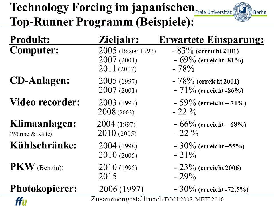 Technology Forcing im japanischen Top-Runner Programm (Beispiele): Produkt: Zieljahr: Erwartete Einsparung: Computer: 2005 (Basis: 1997) - 83% (erreic
