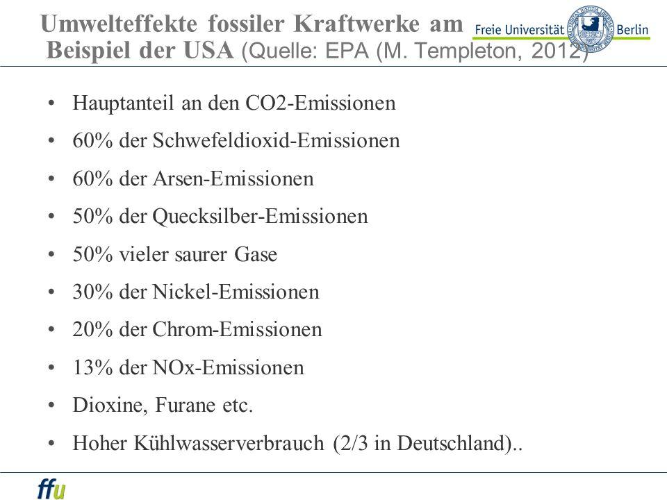 Umwelteffekte fossiler Kraftwerke am Beispiel der USA (Quelle: EPA (M. Templeton, 2012) Hauptanteil an den CO2-Emissionen 60% der Schwefeldioxid-Emiss