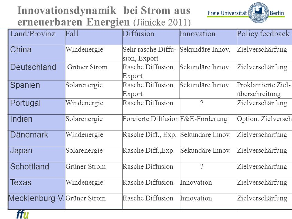 Innovationsdynamik bei Strom aus erneuerbaren Energien (Jänicke 2011) Land/ProvinzFallDiffusionInnovationPolicy feedback China Windenergie Sehr rasche