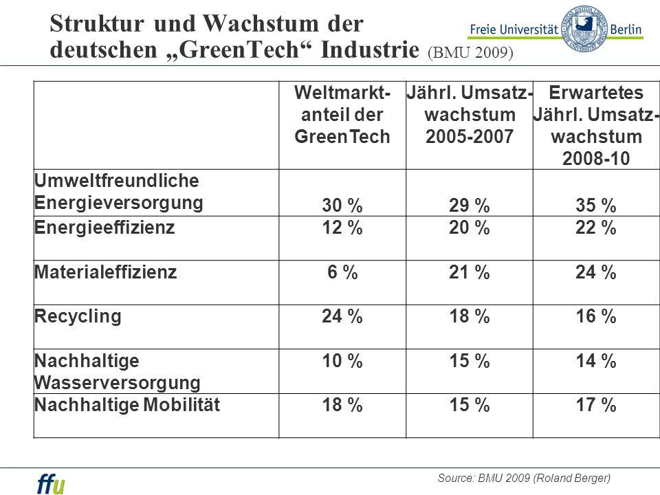 Struktur und Wachstum der deutschen GreenTech Industrie (BMU 2009) Weltmarkt- anteil der GreenTech Jährl. Umsatz- wachstum 2005-2007 Erwartetes Jährl.