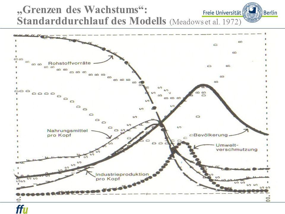 Grenzen des Wachstums: Standarddurchlauf des Modells (Meadows et al. 1972)