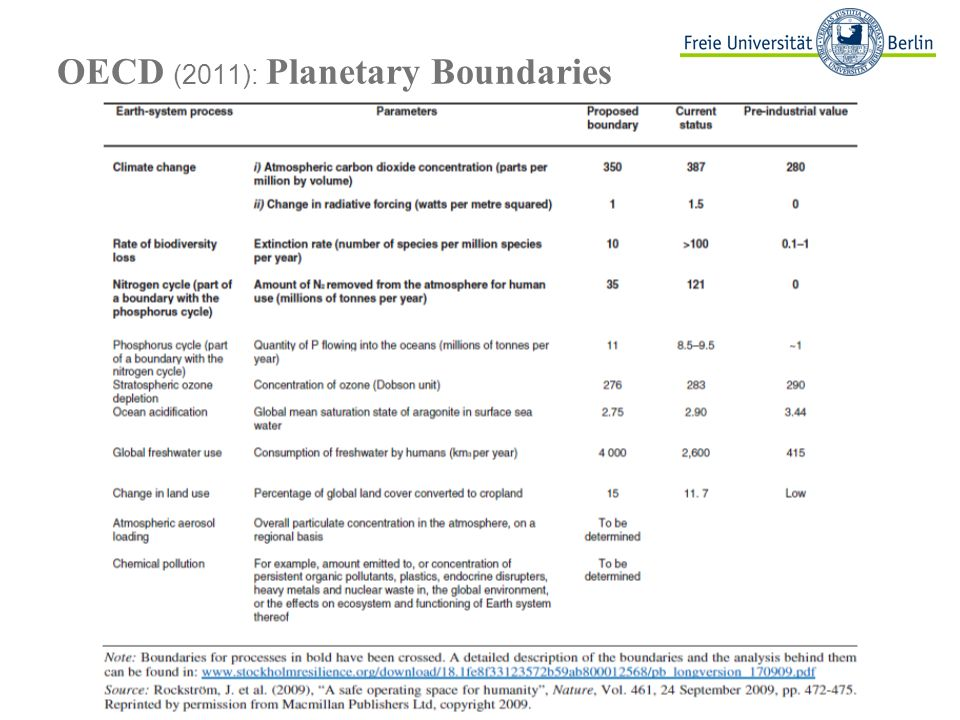 OECD (2011): Planetary Boundaries
