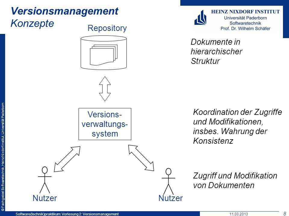 © Fachgebiet Softwaretechnik, Heinz Nixdorf Institut, Universität Paderborn Versionsmanagement Konzepte Versions- verwaltungs- system Dokumente in hie