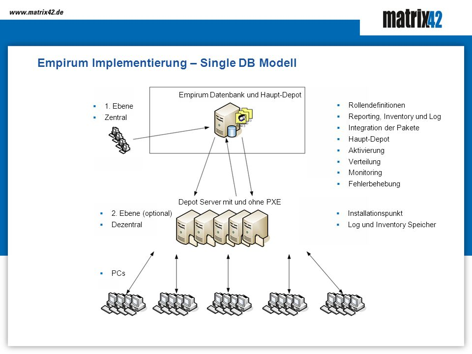 Empirum Implementierung – Single DB Modell Empirum Datenbank und Haupt-Depot 1.