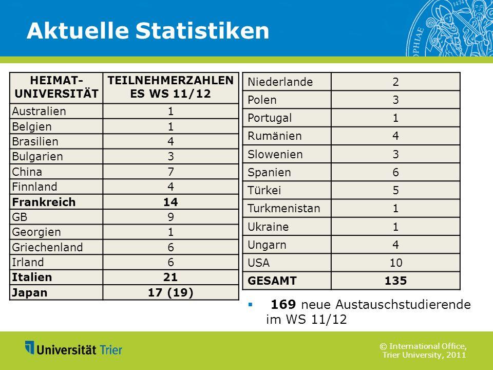 © International Office, Trier University, 2011 169 neue Austauschstudierende im WS 11/12 Aktuelle Statistiken HEIMAT- UNIVERSITÄT TEILNEHMERZAHLEN ES
