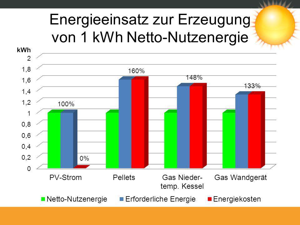 Energieeinsatz zur Erzeugung von 1 kWh Netto-Nutzenergie kWh 0% 160% 100% 148% 133%