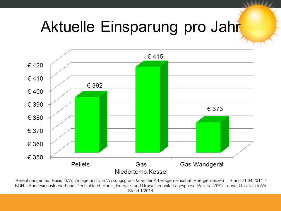 Aktuelle Einsparung pro Jahr Berechnungen auf Basis 4kW P Anlage und von Wirkungsgrad Daten der Arbeitsgemeinschaft Energiebilanzen – Stand 21.04.2011