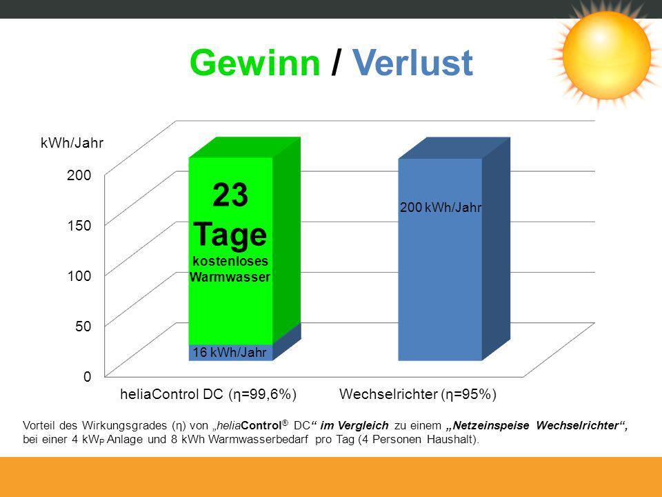 Gewinn / Verlust Vorteil des Wirkungsgrades (η) von heliaControl ® DC im Vergleich zu einem Netzeinspeise Wechselrichter, bei einer 4 kW P Anlage und