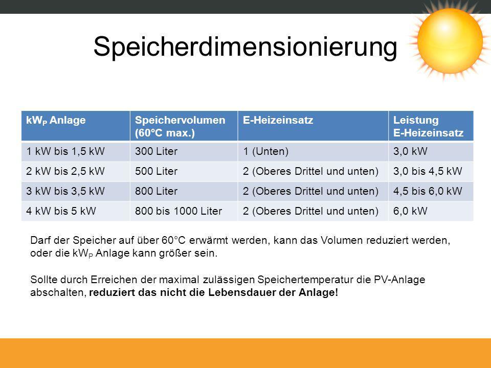 kW P AnlageSpeichervolumen (60°C max.) E-HeizeinsatzLeistung E-Heizeinsatz 1 kW bis 1,5 kW300 Liter1 (Unten)3,0 kW 2 kW bis 2,5 kW500 Liter2 (Oberes D