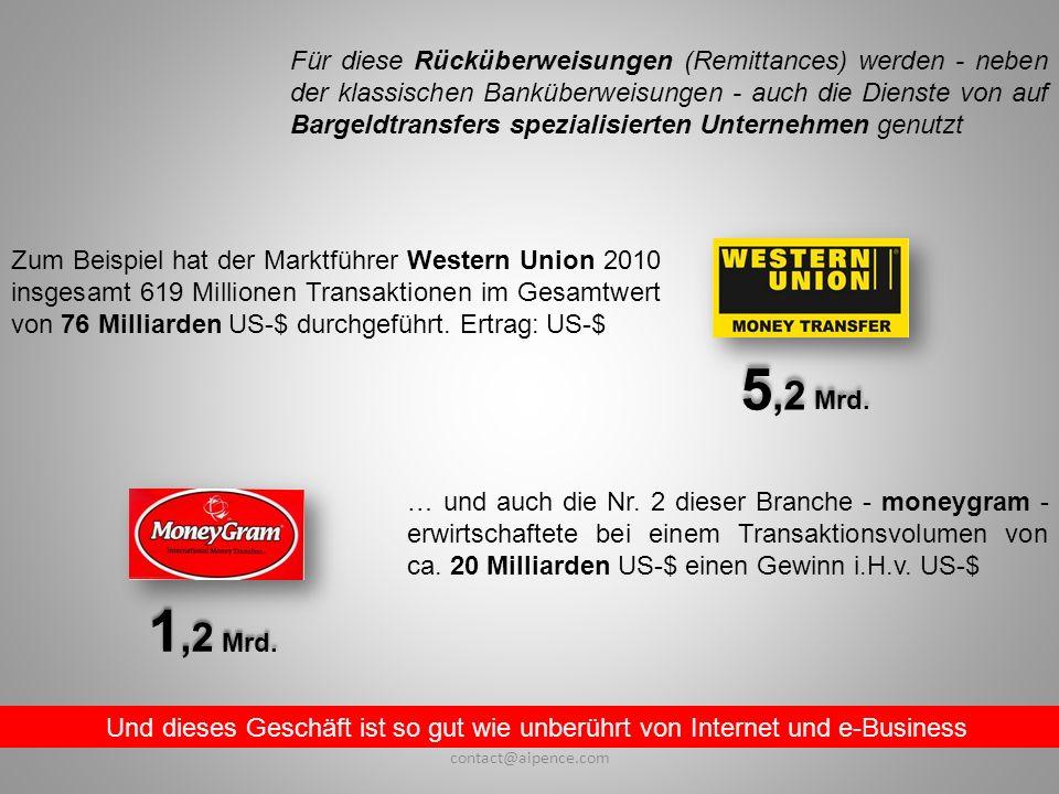 Und dieses Geschäft ist so gut wie unberührt von Internet und e-Business Zum Beispiel hat der Marktführer Western Union 2010 insgesamt 619 Millionen Transaktionen im Gesamtwert von 76 Milliarden US-$ durchgeführt.