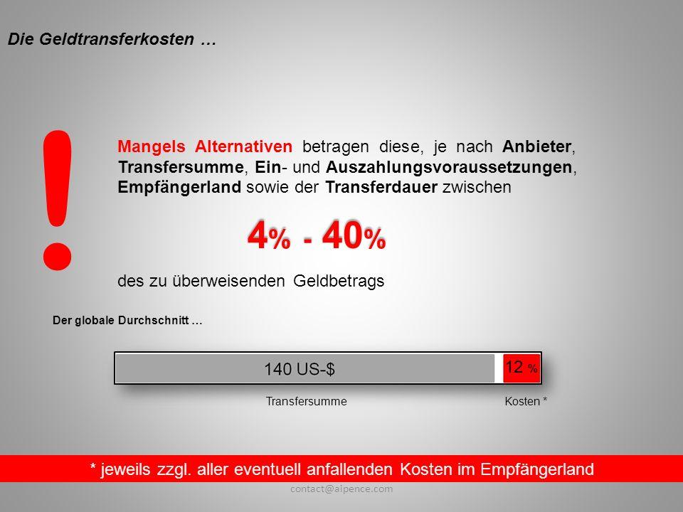* jeweils zzgl. aller eventuell anfallenden Kosten im Empfängerland Der globale Durchschnitt … 12 % TransfersummeKosten * Mangels Alternativen betrage